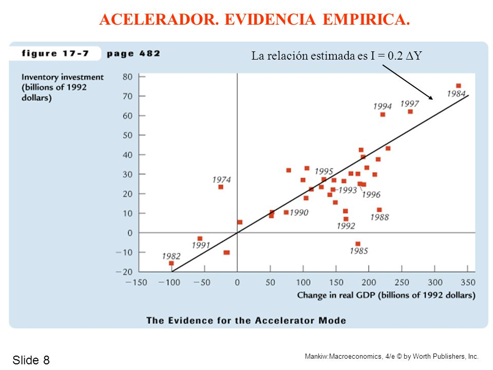ACELERADOR. EVIDENCIA EMPIRICA.