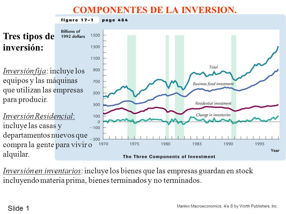 COMPONENTES DE LA INVERSION.