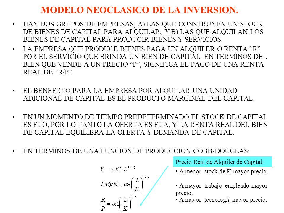 MODELO NEOCLASICO DE LA INVERSION.