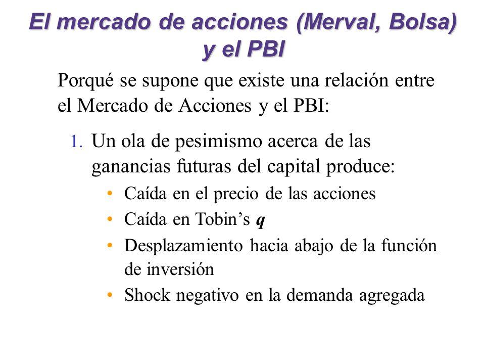 El mercado de acciones (Merval, Bolsa) y el PBI