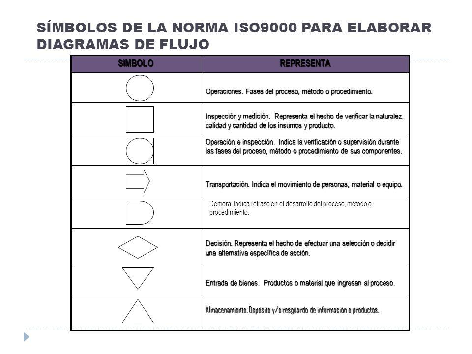 SÍMBOLOS DE LA NORMA ISO9000 PARA ELABORAR DIAGRAMAS DE FLUJO