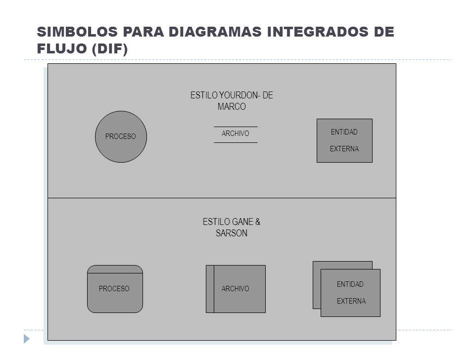 SIMBOLOS PARA DIAGRAMAS INTEGRADOS DE FLUJO (DIF)