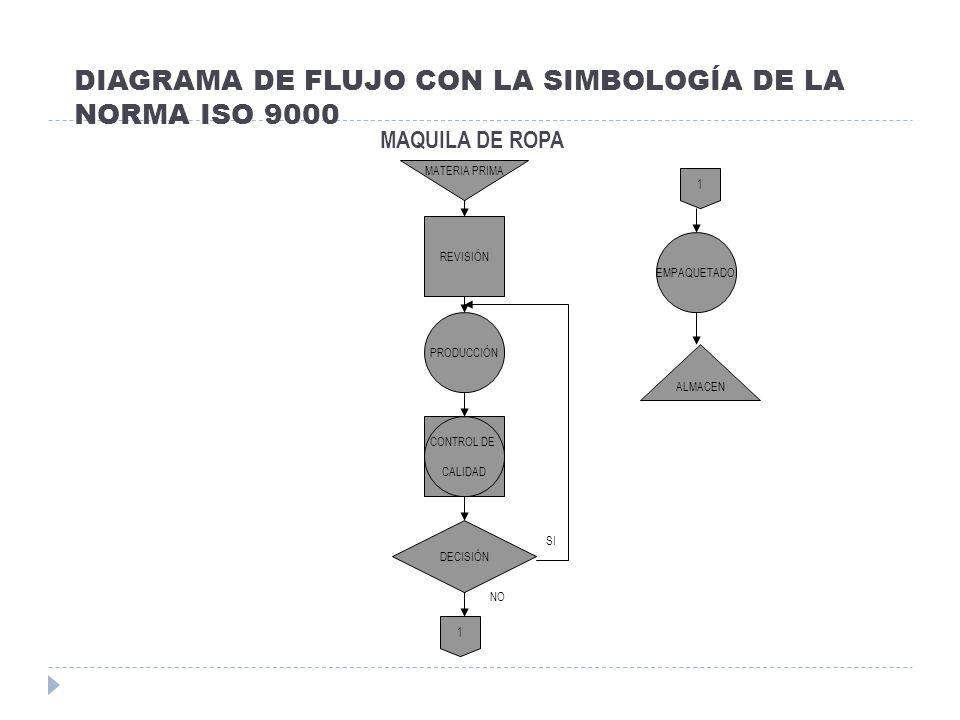 DIAGRAMA DE FLUJO CON LA SIMBOLOGÍA DE LA NORMA ISO 9000