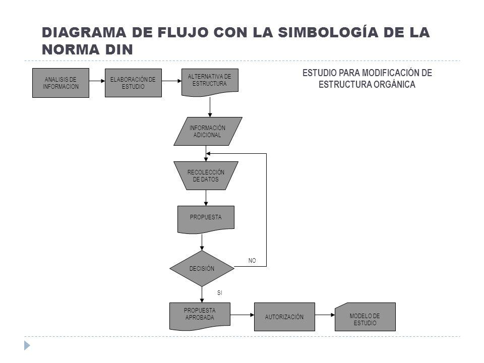 DIAGRAMA DE FLUJO CON LA SIMBOLOGÍA DE LA NORMA DIN