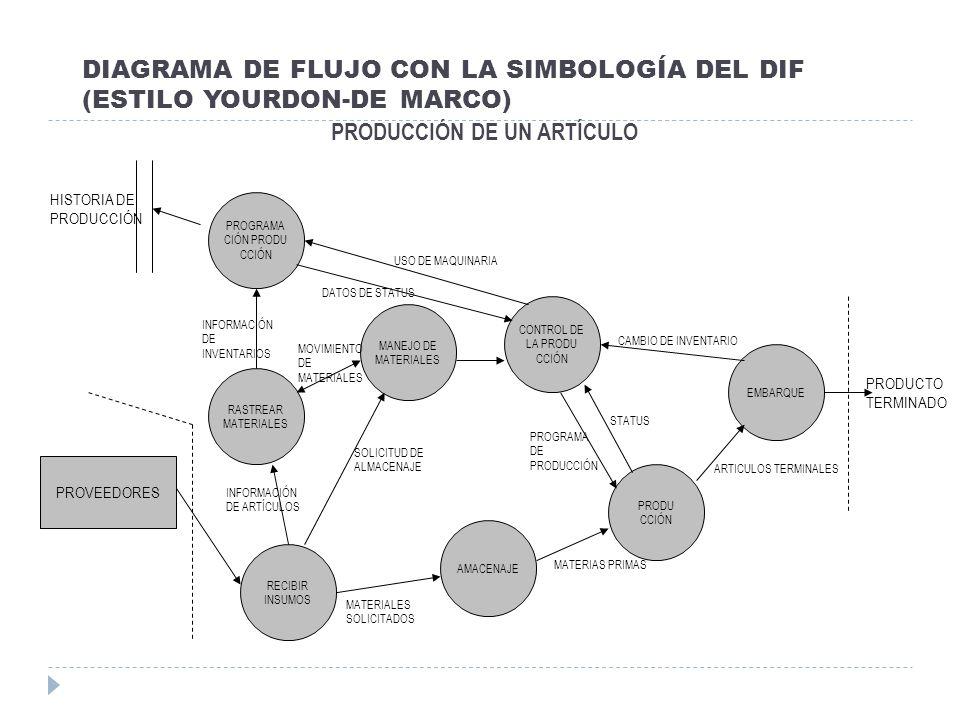 DIAGRAMA DE FLUJO CON LA SIMBOLOGÍA DEL DIF (ESTILO YOURDON-DE MARCO)