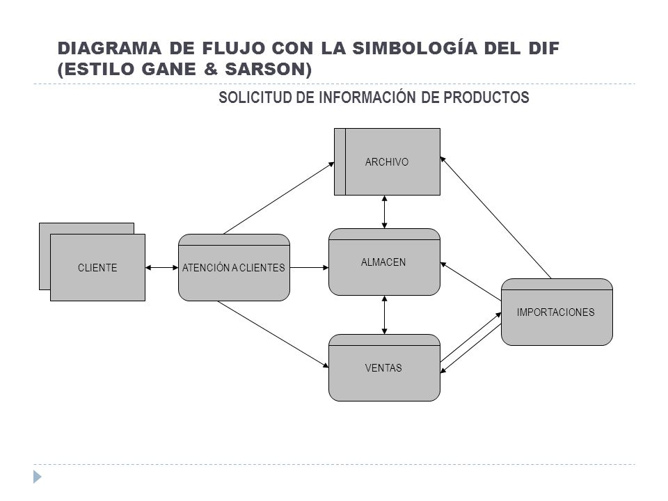 DIAGRAMA DE FLUJO CON LA SIMBOLOGÍA DEL DIF (ESTILO GANE & SARSON)