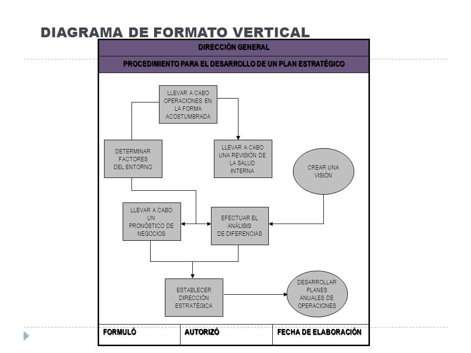 DIAGRAMA DE FORMATO VERTICAL