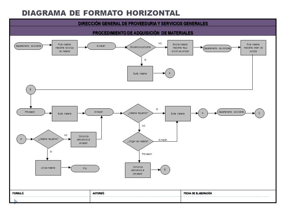 DIAGRAMA DE FORMATO HORIZONTAL