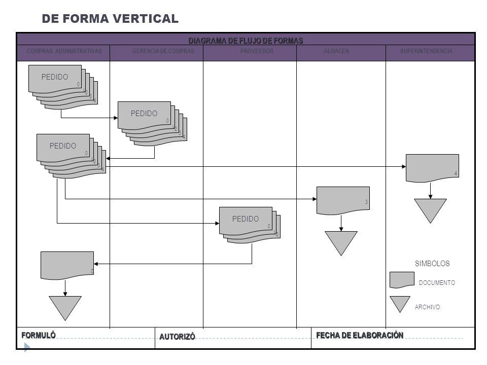 DIAGRAMA DE FLUJO DE FORMAS