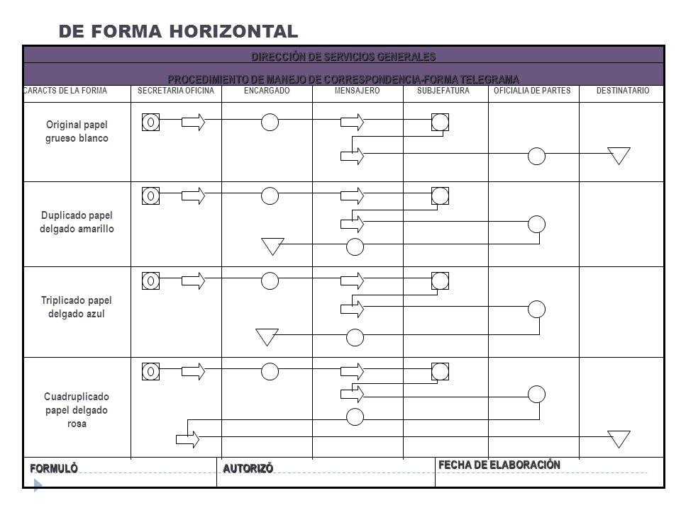 DE FORMA HORIZONTAL FECHA DE ELABORACIÓN AUTORIZÓ FORMULÓ