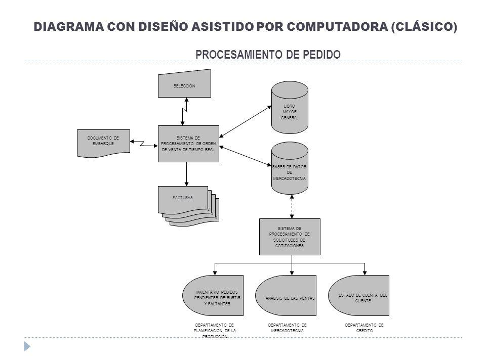 DIAGRAMA CON DISEÑO ASISTIDO POR COMPUTADORA (CLÁSICO)