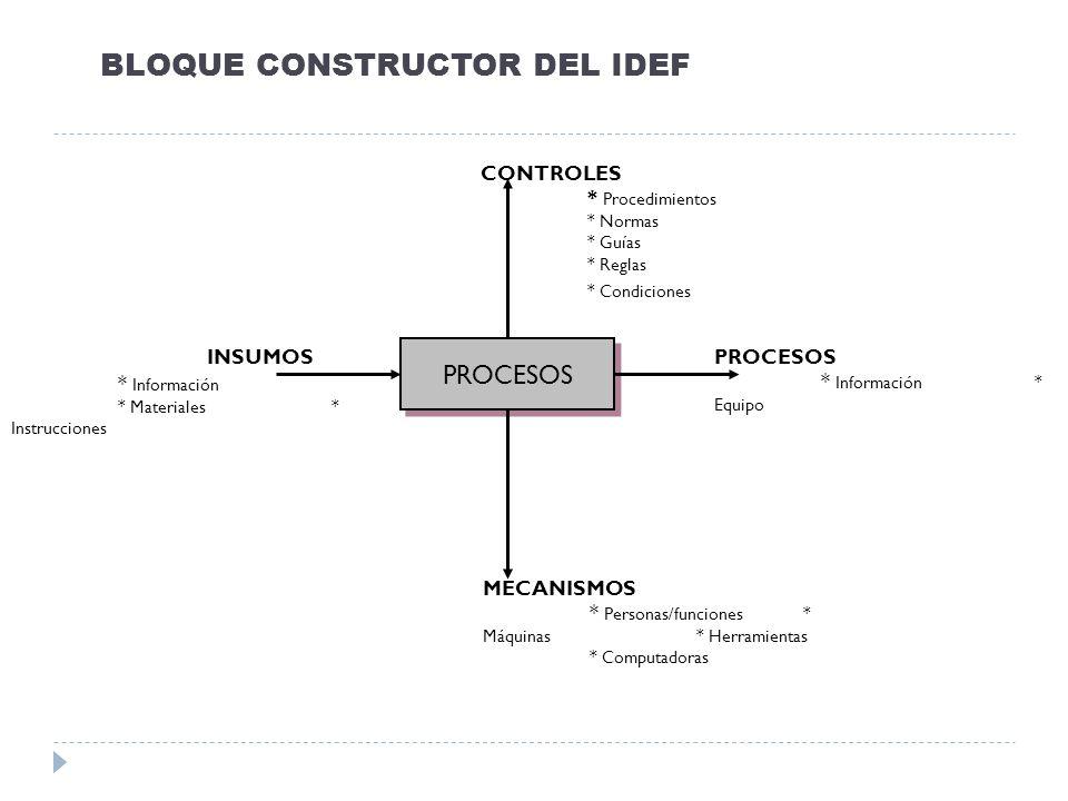 BLOQUE CONSTRUCTOR DEL IDEF