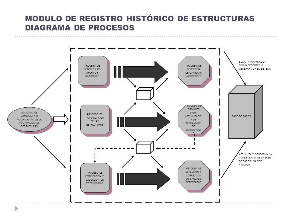 MODULO DE REGISTRO HISTÓRICO DE ESTRUCTURAS DIAGRAMA DE PROCESOS