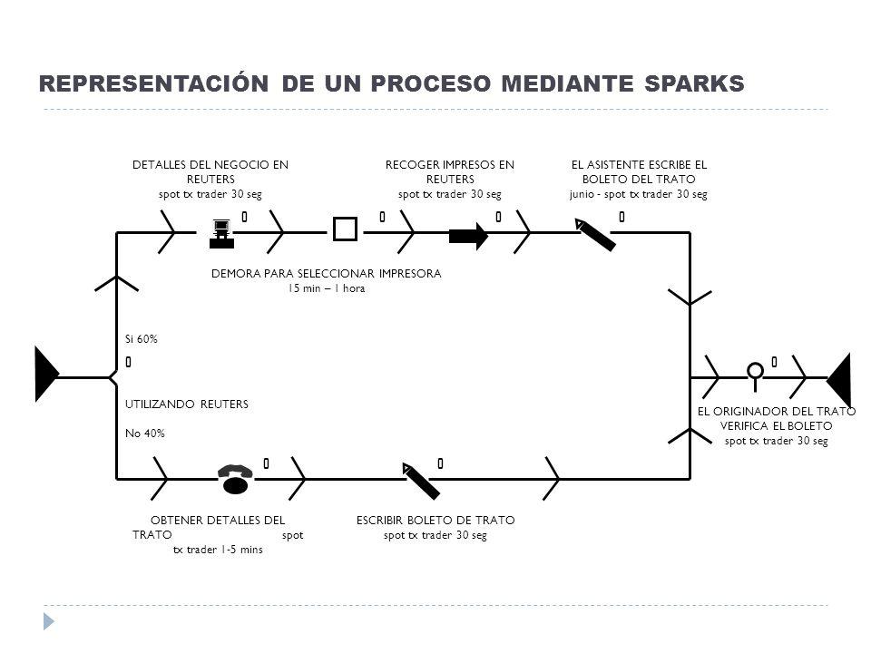 REPRESENTACIÓN DE UN PROCESO MEDIANTE SPARKS