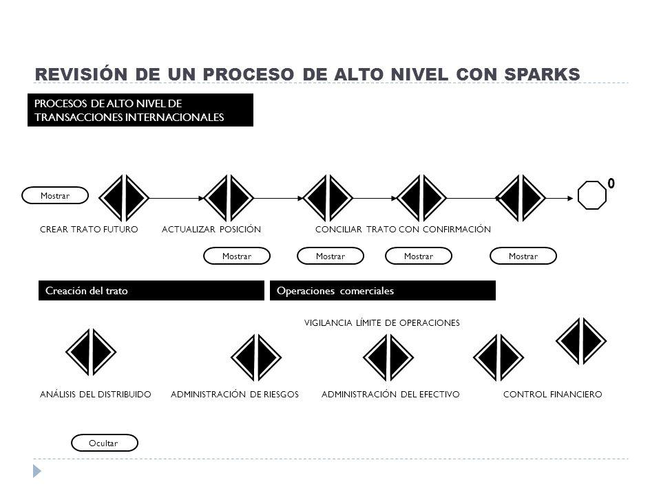 REVISIÓN DE UN PROCESO DE ALTO NIVEL CON SPARKS