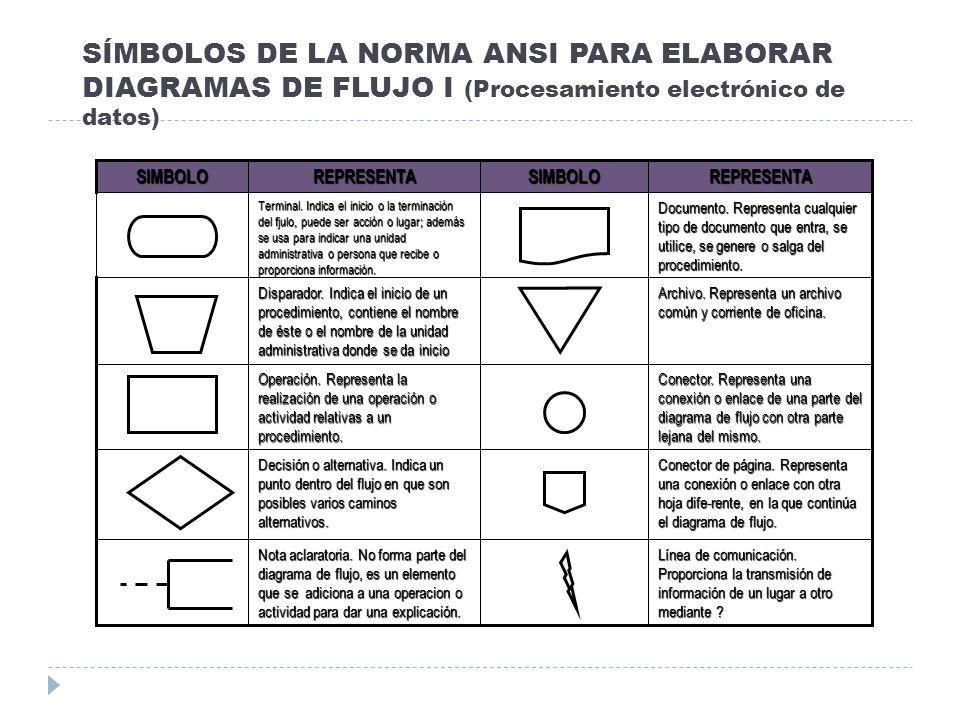 SÍMBOLOS DE LA NORMA ANSI PARA ELABORAR DIAGRAMAS DE FLUJO I (Procesamiento electrónico de datos)
