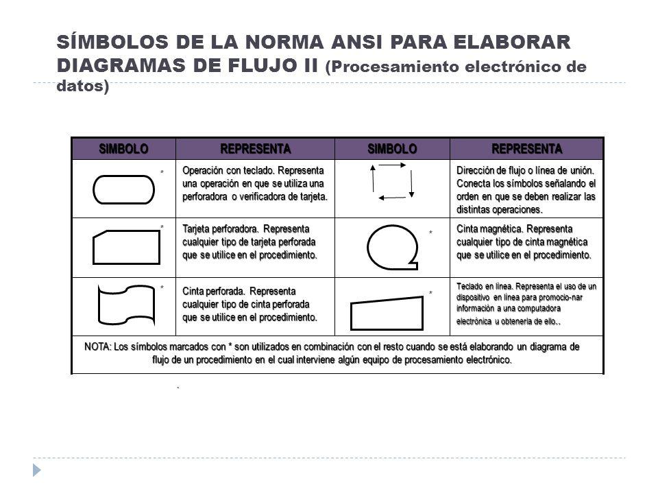 SÍMBOLOS DE LA NORMA ANSI PARA ELABORAR DIAGRAMAS DE FLUJO II (Procesamiento electrónico de datos)