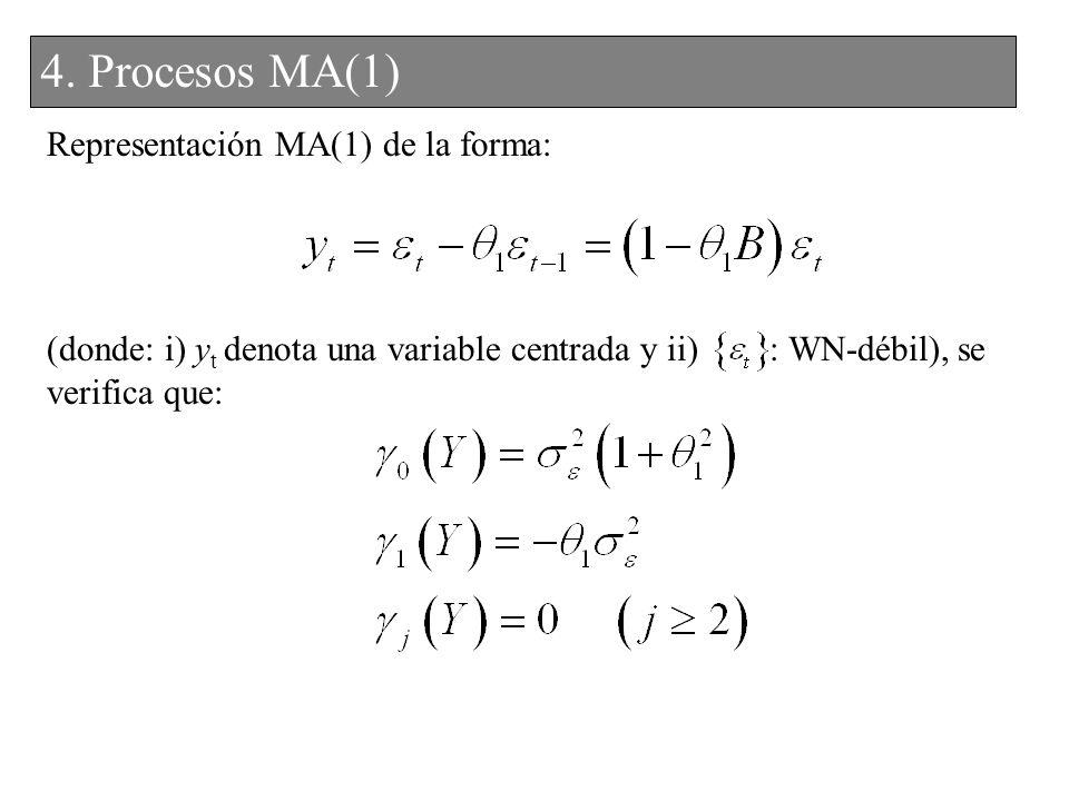 4. Procesos MA(1) 3. Procesos MA(1) Representación MA(1) de la forma: