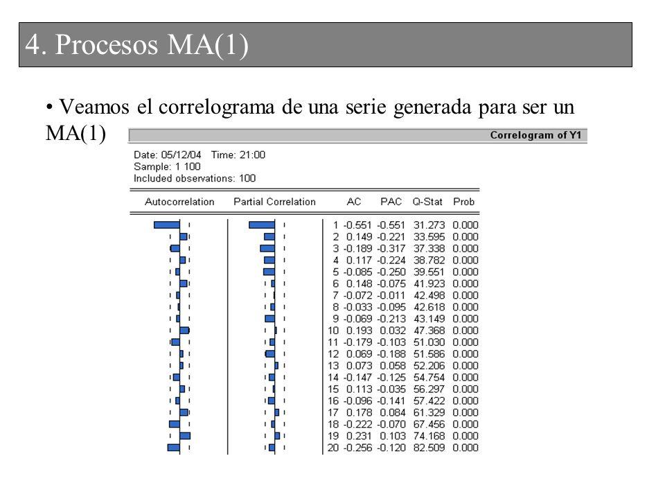 Veamos el correlograma de una serie generada para ser un MA(1)