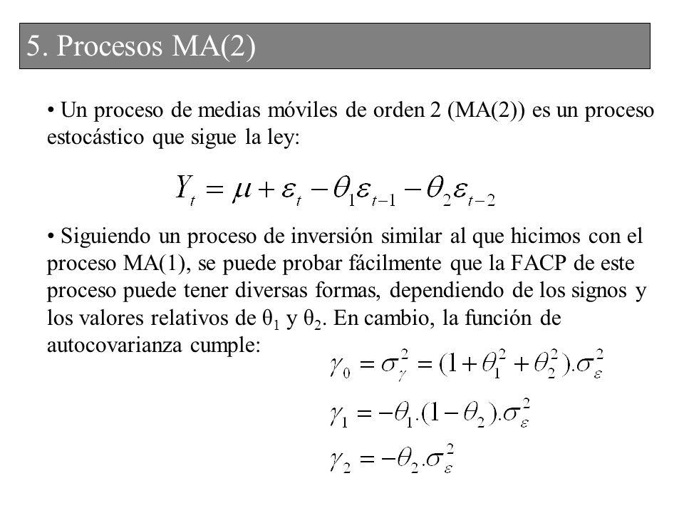 5. Procesos MA(2) 4. Procesos MA(2)