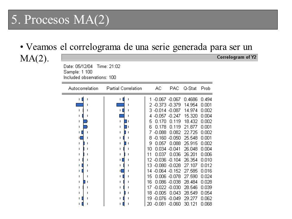 Veamos el correlograma de una serie generada para ser un MA(2).