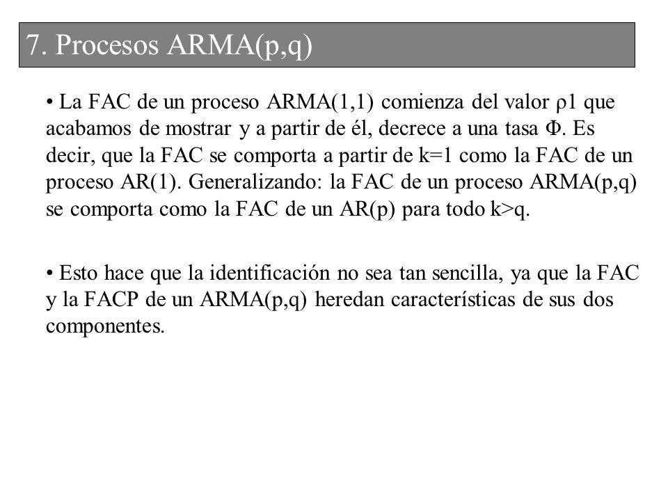 7. Procesos ARMA(p,q) 6. Procesos ARMA