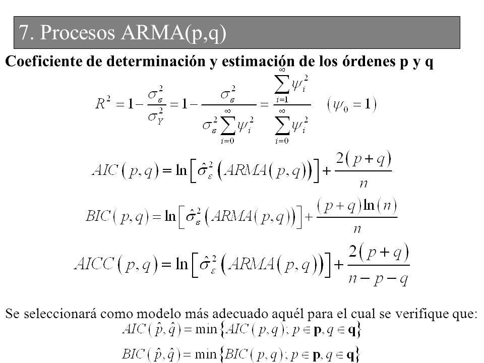 7. Procesos ARMA(p,q) Coeficiente de determinación y estimación de los órdenes p y q.