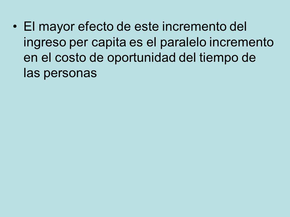 El mayor efecto de este incremento del ingreso per capita es el paralelo incremento en el costo de oportunidad del tiempo de las personas