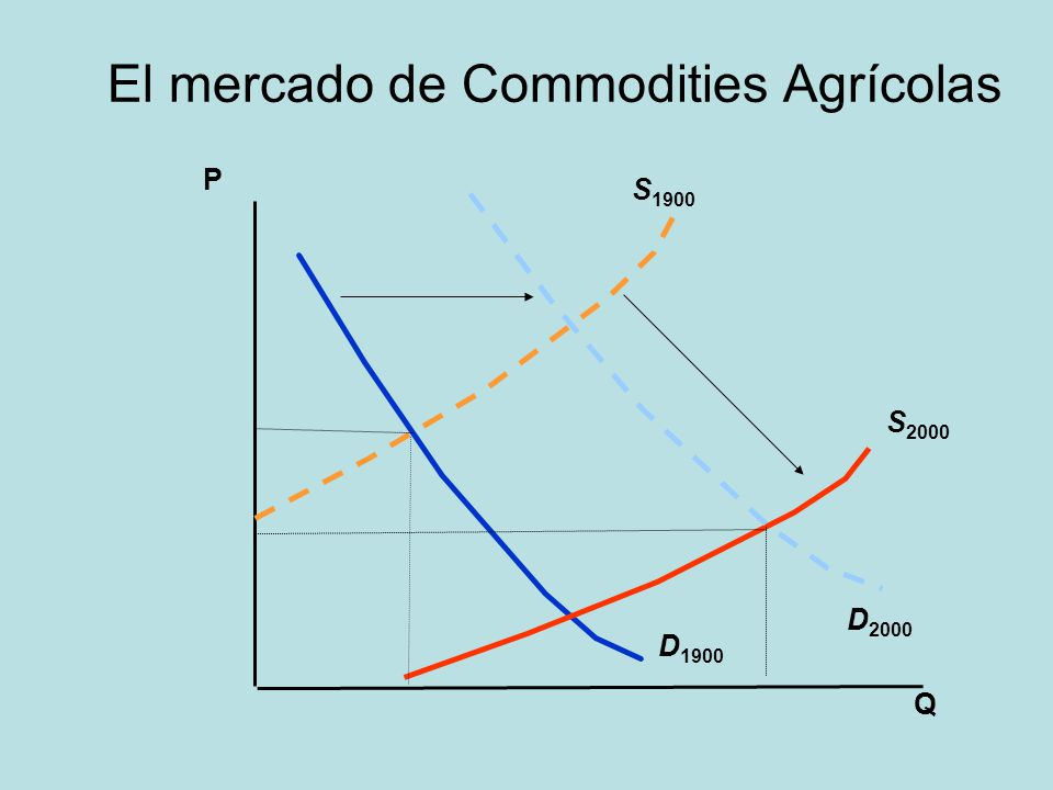 El mercado de Commodities Agrícolas
