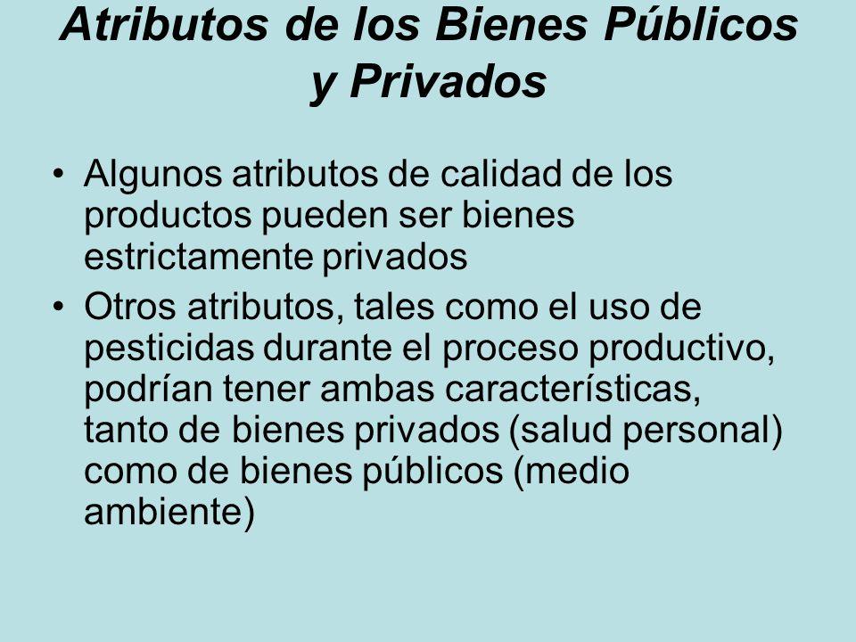Atributos de los Bienes Públicos y Privados