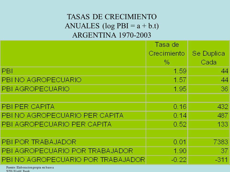 TASAS DE CRECIMIENTO ANUALES (log PBI = a + b.t)