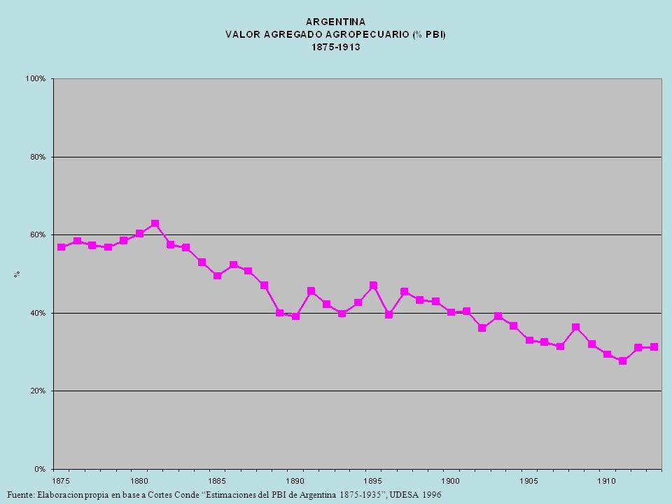 Fuente: Elaboracion propia en base a Cortes Conde Estimaciones del PBI de Argentina 1875-1935 , UDESA 1996
