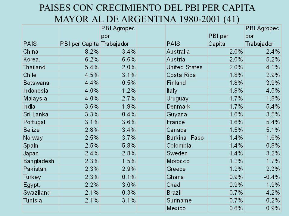PAISES CON CRECIMIENTO DEL PBI PER CAPITA MAYOR AL DE ARGENTINA 1980-2001 (41)