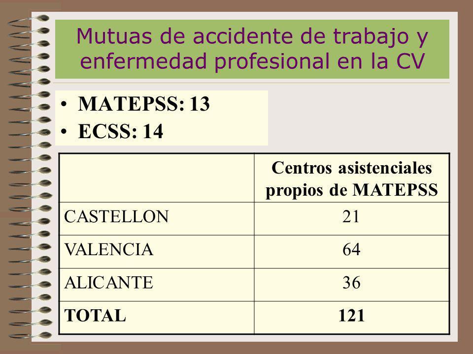 Mutuas de accidente de trabajo y enfermedad profesional en la CV