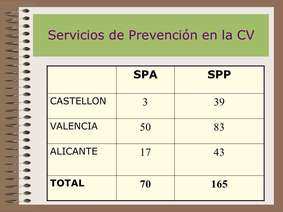 Servicios de Prevención en la CV