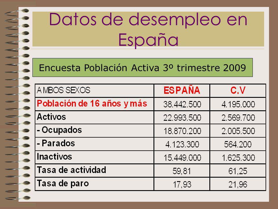 Datos de desempleo en España
