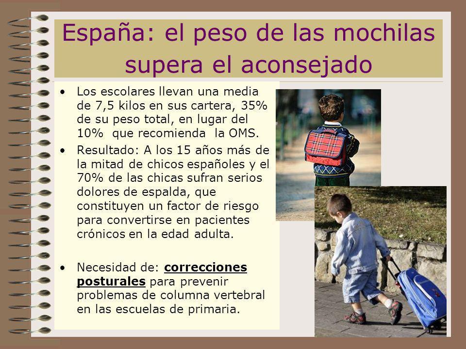 España: el peso de las mochilas supera el aconsejado