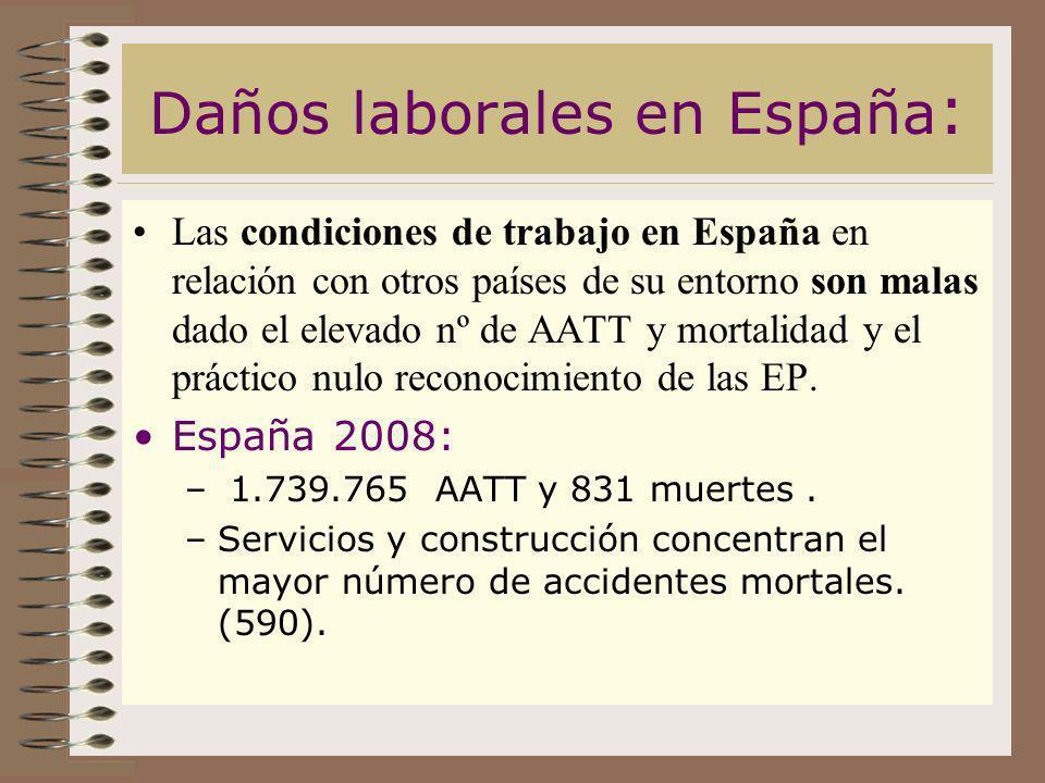 Daños laborales en España: