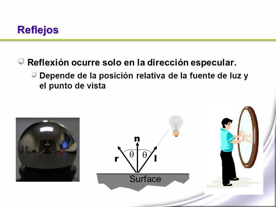 Reflejos Reflexión ocurre solo en la dirección especular. n   r l