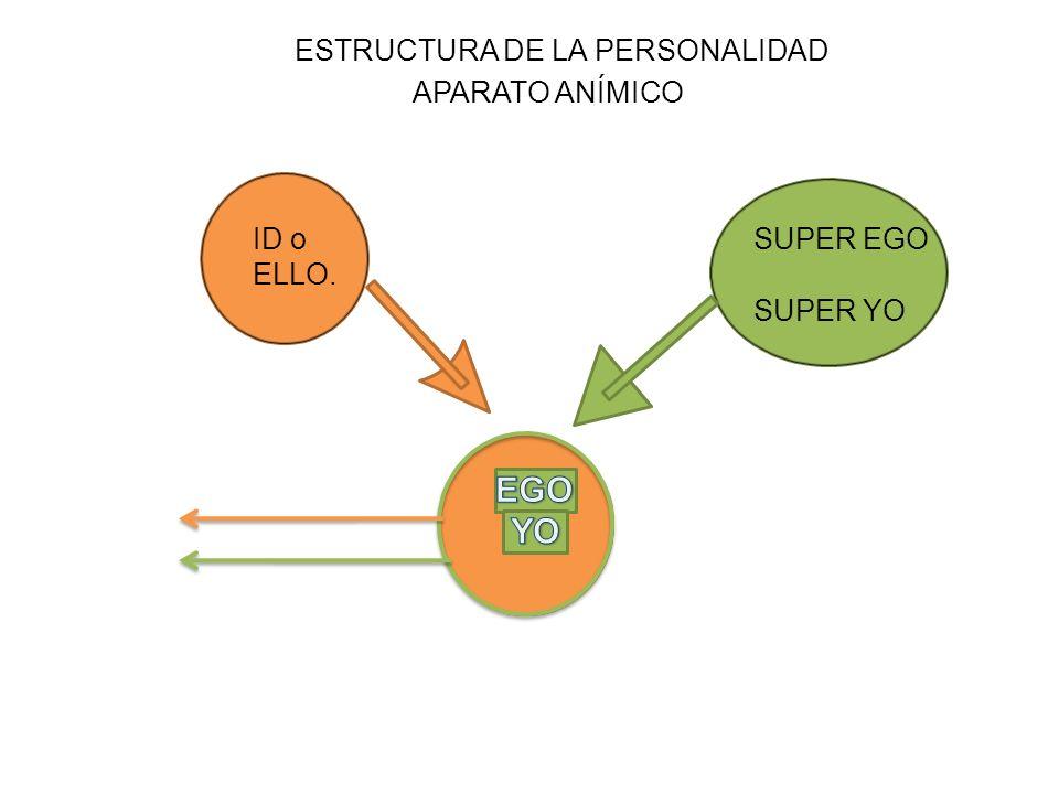 EGO ESTRUCTURA DE LA PERSONALIDAD APARATO ANÍMICO ID o SUPER EGO ELLO.