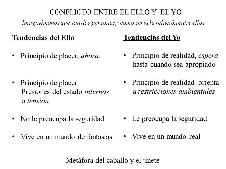 CONFLICTO ENTRE EL ELLO Y EL YO