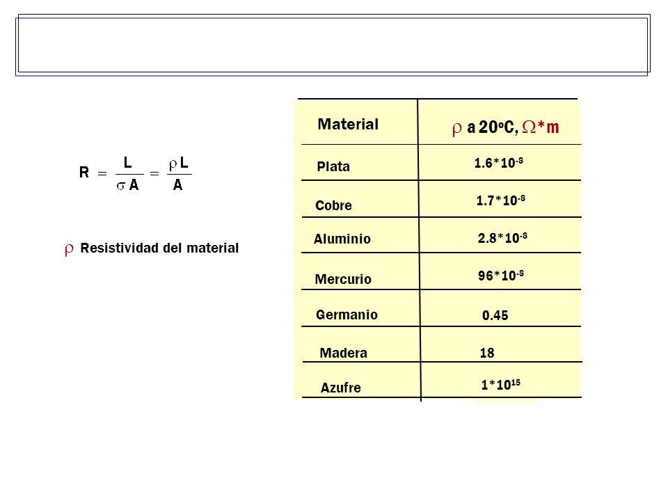 r a 20ºC, W*m r Resistividad del material Material 1.6*10-8 Plata