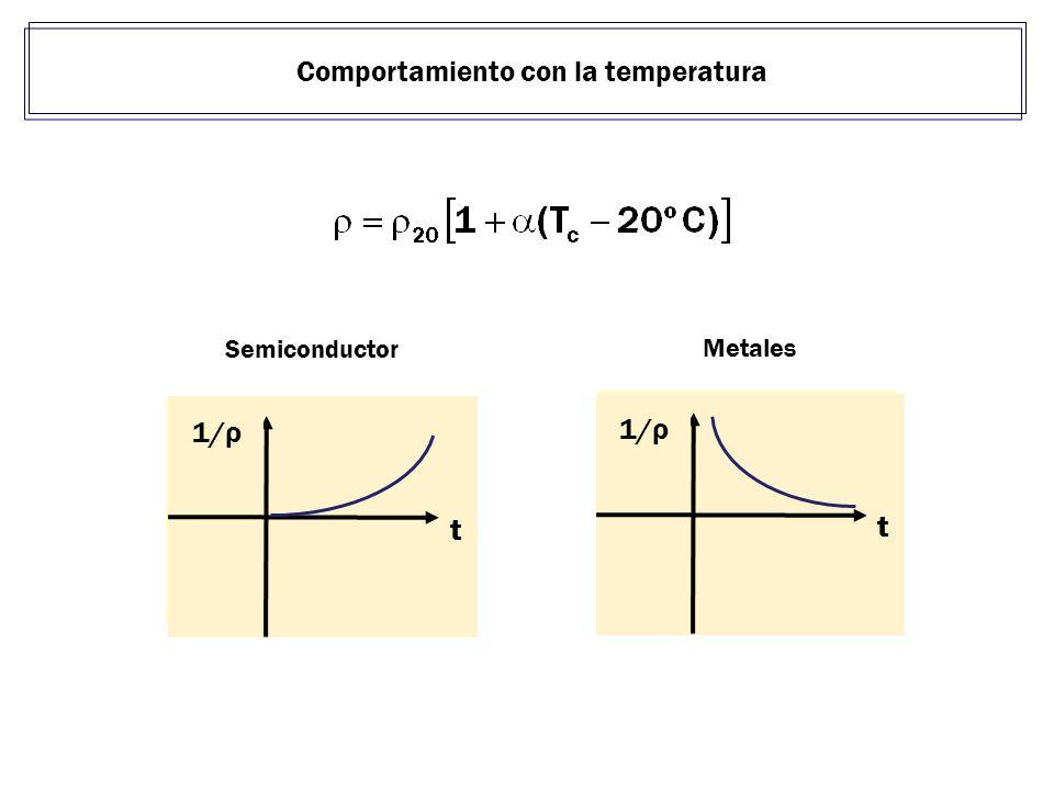Comportamiento con la temperatura