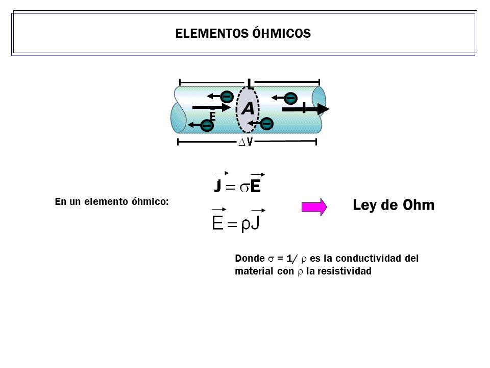 L I Ley de Ohm ELEMENTOS ÓHMICOS En un elemento óhmico:
