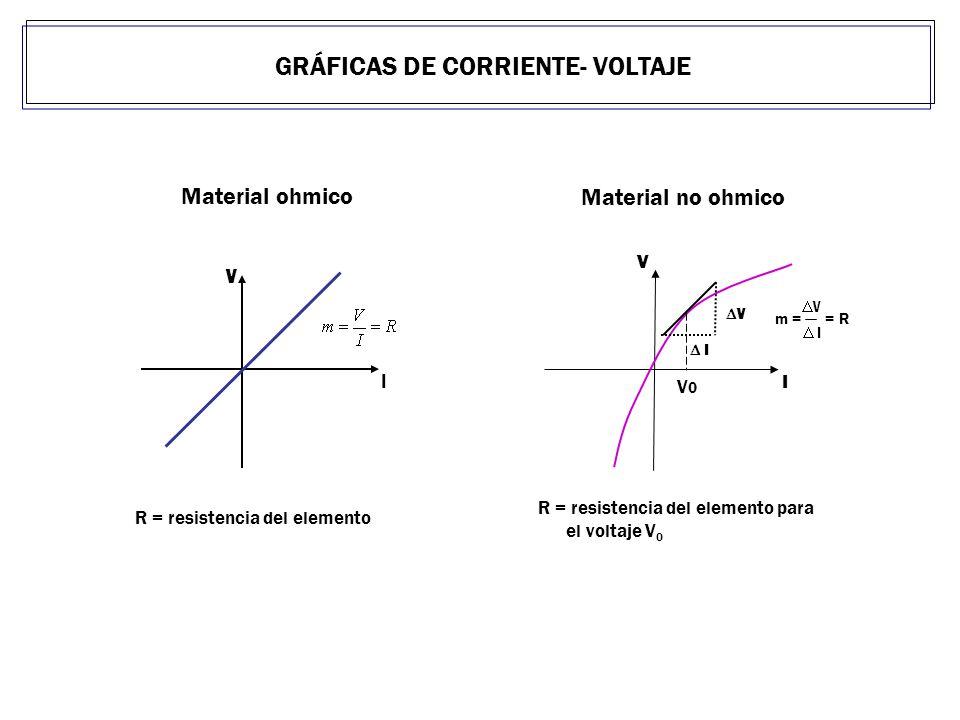 GRÁFICAS DE CORRIENTE- VOLTAJE