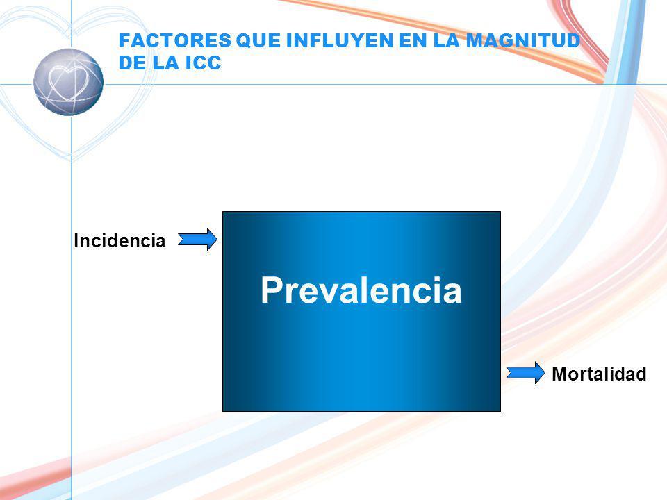 FACTORES QUE INFLUYEN EN LA MAGNITUD DE LA ICC