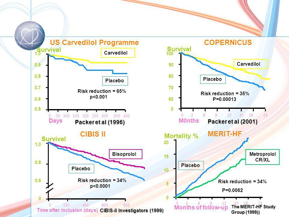 US Carvedilol Programme COPERNICUS