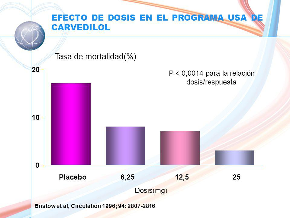 EFECTO DE DOSIS EN EL PROGRAMA USA DE CARVEDILOL