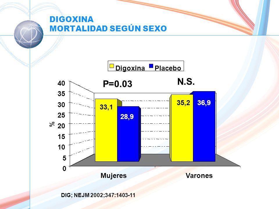 DIGOXINA MORTALIDAD SEGÚN SEXO