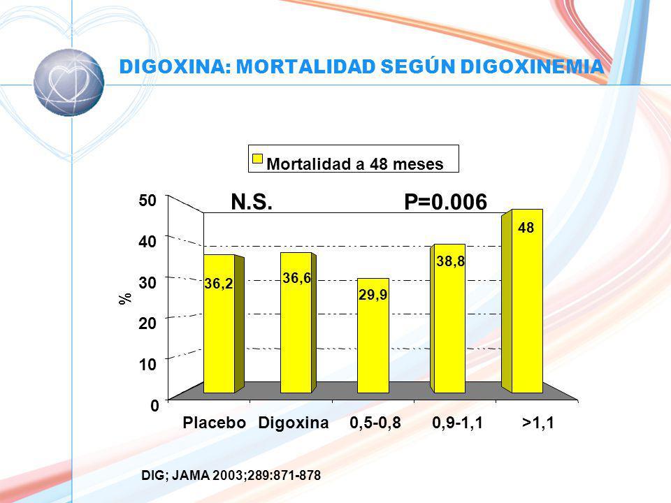 DIGOXINA: MORTALIDAD SEGÚN DIGOXINEMIA